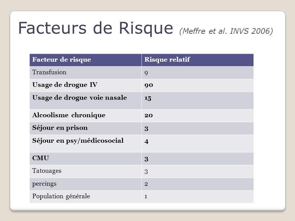 Facteurs de Risque (Meffre et al. INVS 2006)