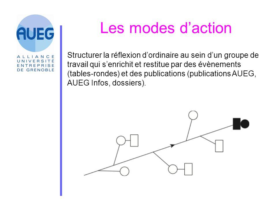 Les modes d'action