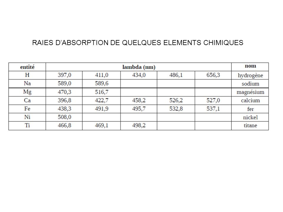 RAIES D'ABSORPTION DE QUELQUES ELEMENTS CHIMIQUES