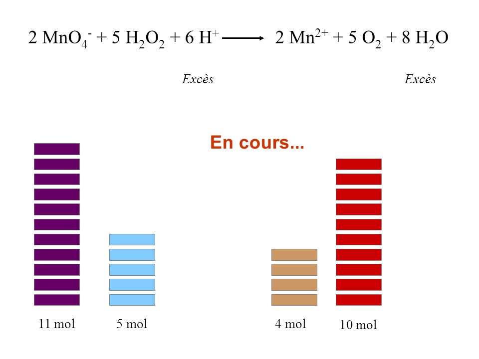 2 MnO4- + 5 H2O2 + 6 H+ 2 Mn2+ + 5 O2 + 8 H2O En cours... Excès Excès