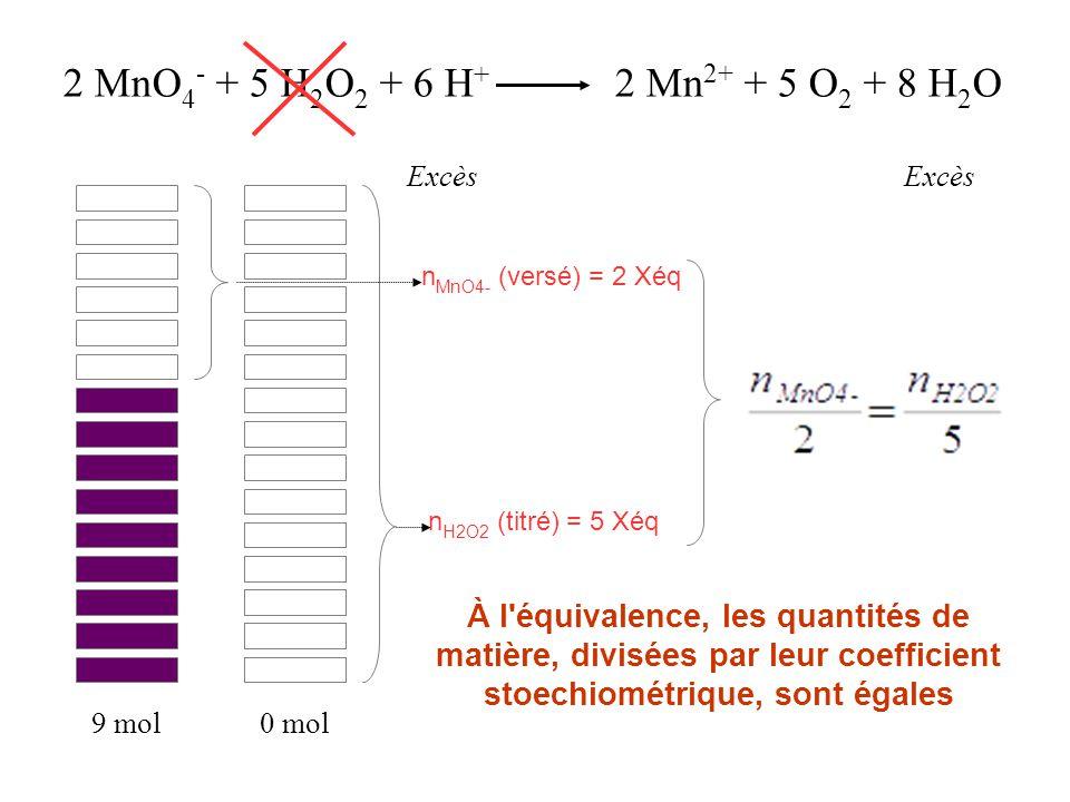 2 MnO4- + 5 H2O2 + 6 H+ 2 Mn2+ + 5 O2 + 8 H2O Excès. Excès. nMnO4- (versé) = 2 Xéq. nH2O2 (titré) = 5 Xéq.