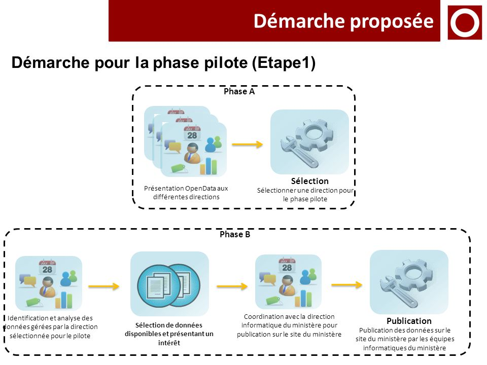 Démarche proposée Démarche pour la phase pilote (Etape1) Phase A