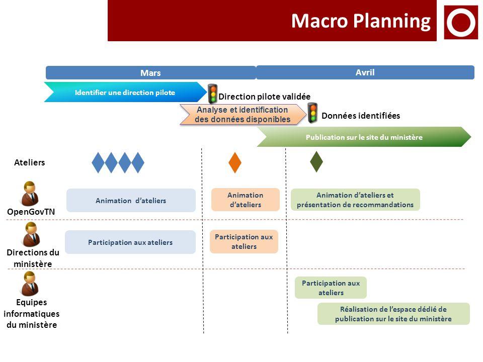 Macro Planning Mars Avril Direction pilote validée Données identifiées