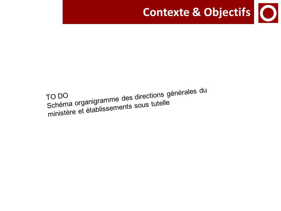 Contexte & Objectifs Schéma organigramme des directions générales du ministère et établissements sous tutelle.