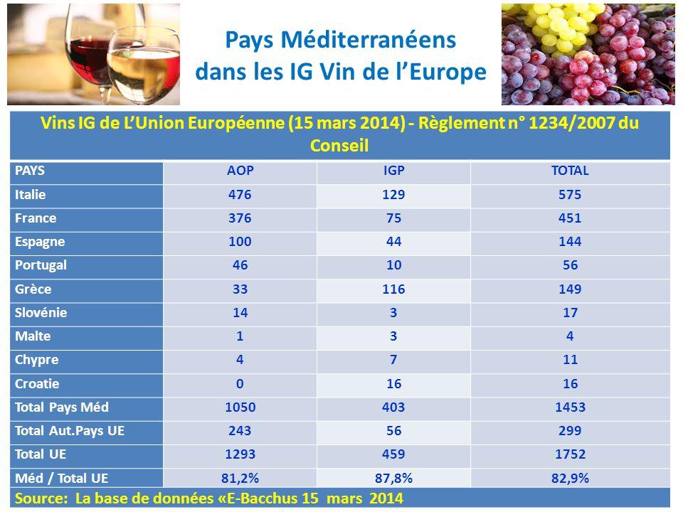 Pays Méditerranéens dans les IG Vin de l'Europe