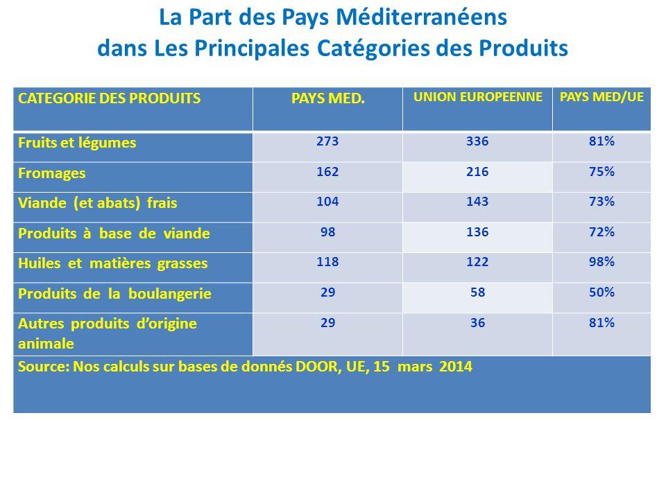 La Part des Pays Méditerranéens dans Les Principales Catégories des Produits