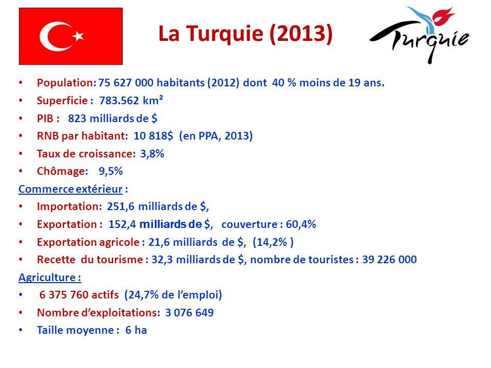La Turquie (2013) Population: 75 627 000 habitants (2012) dont 40 % moins de 19 ans. Superficie : 783.562 km².