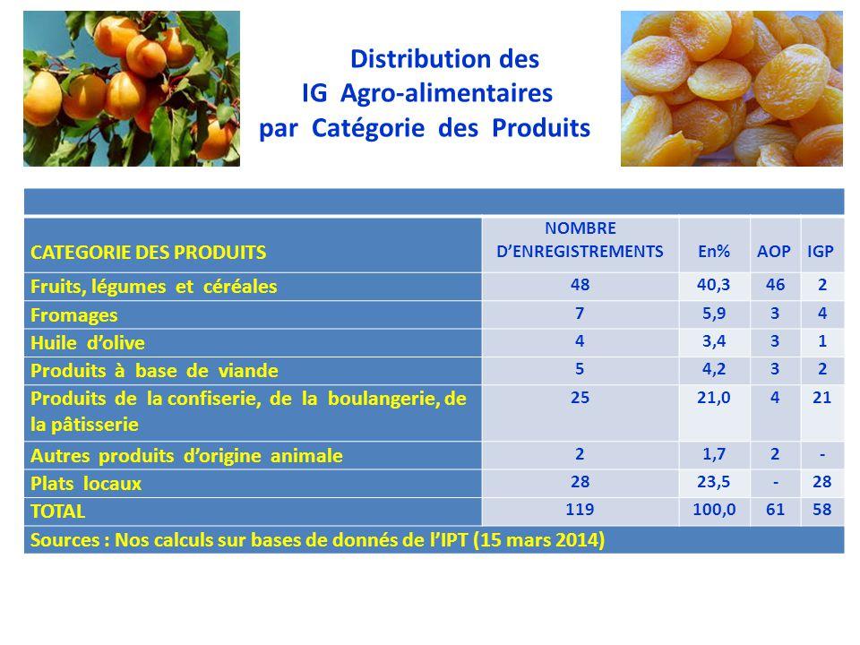 Distribution des IG Agro-alimentaires par Catégorie des Produits