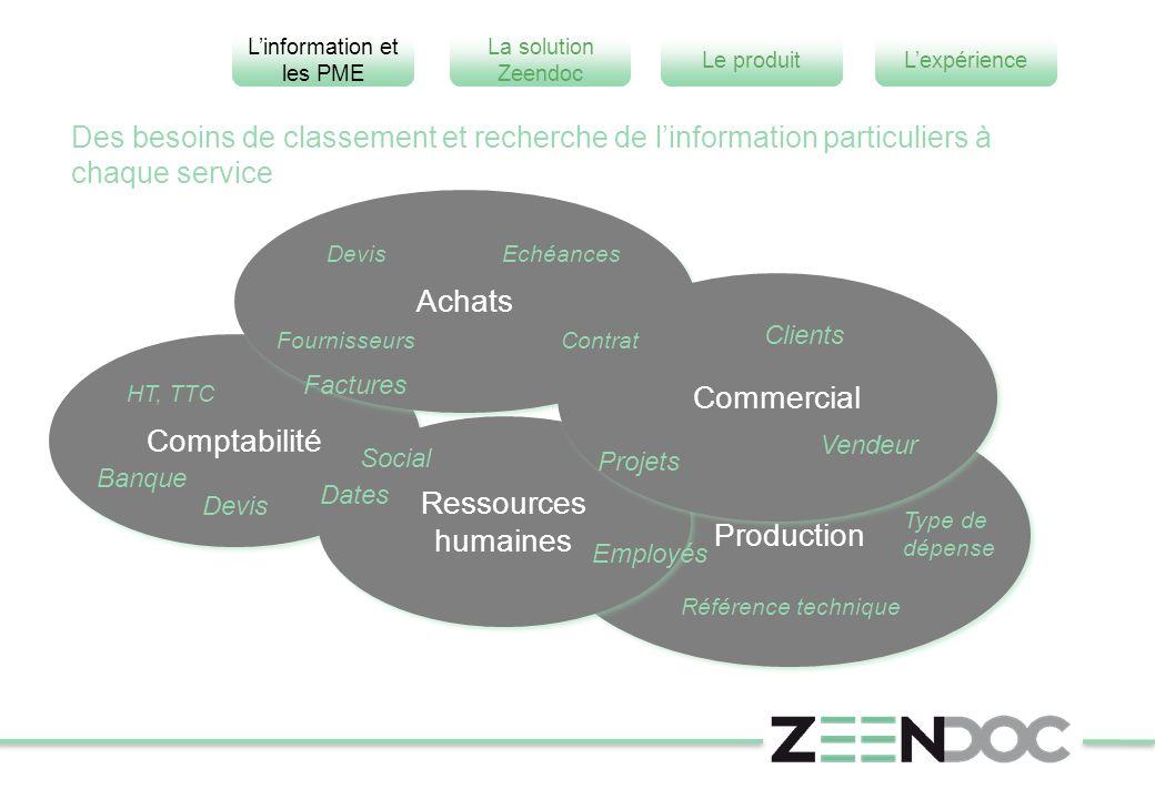 Achats Commercial Comptabilité Ressources humaines Production