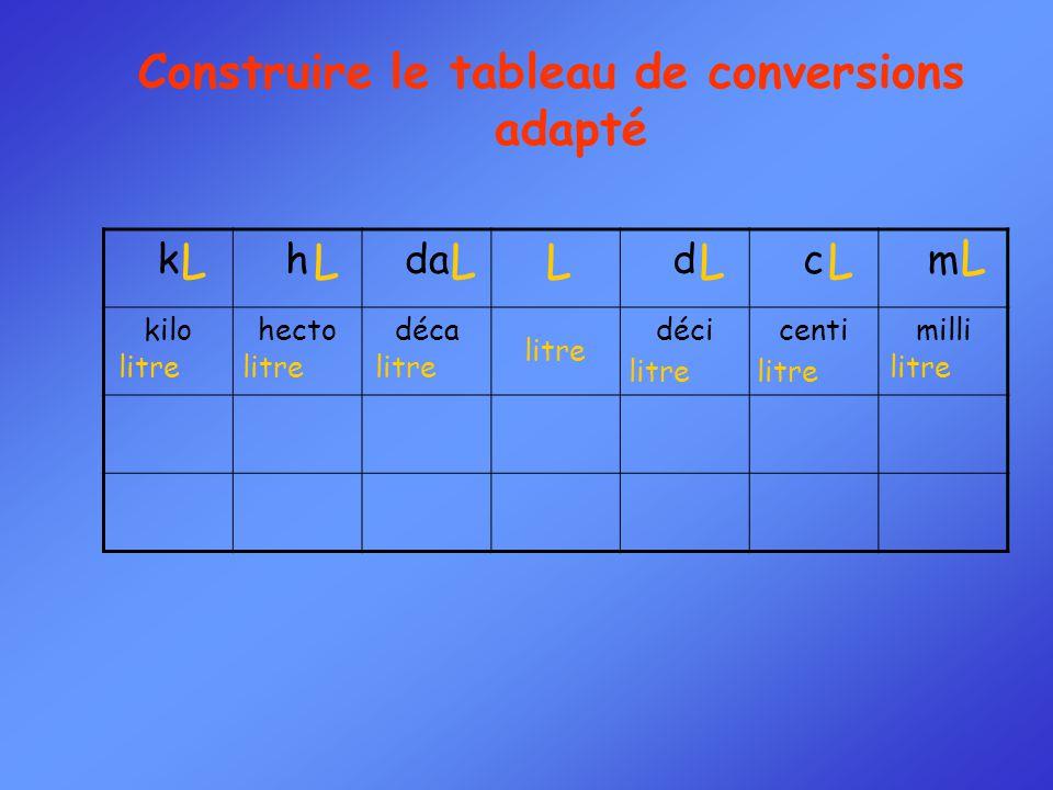 Construire le tableau de conversions adapté