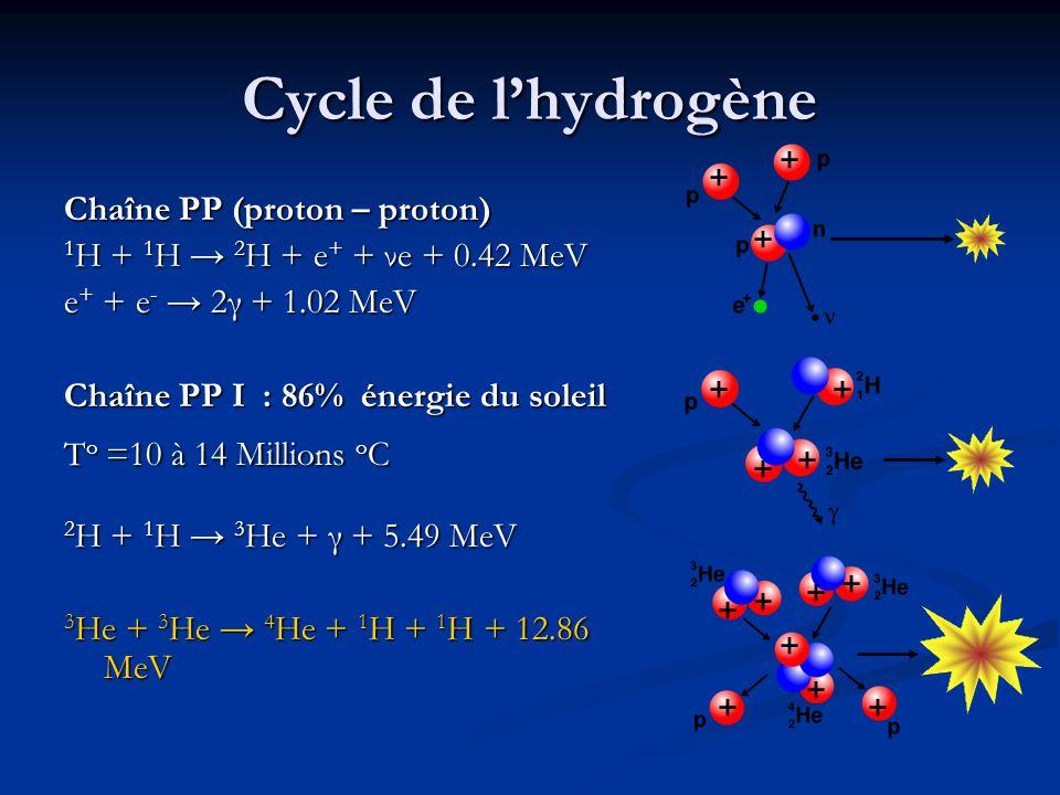 Cycle de l'hydrogène + + Chaîne PP (proton – proton)