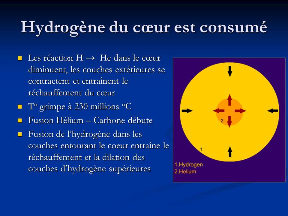Hydrogène du cœur est consumé