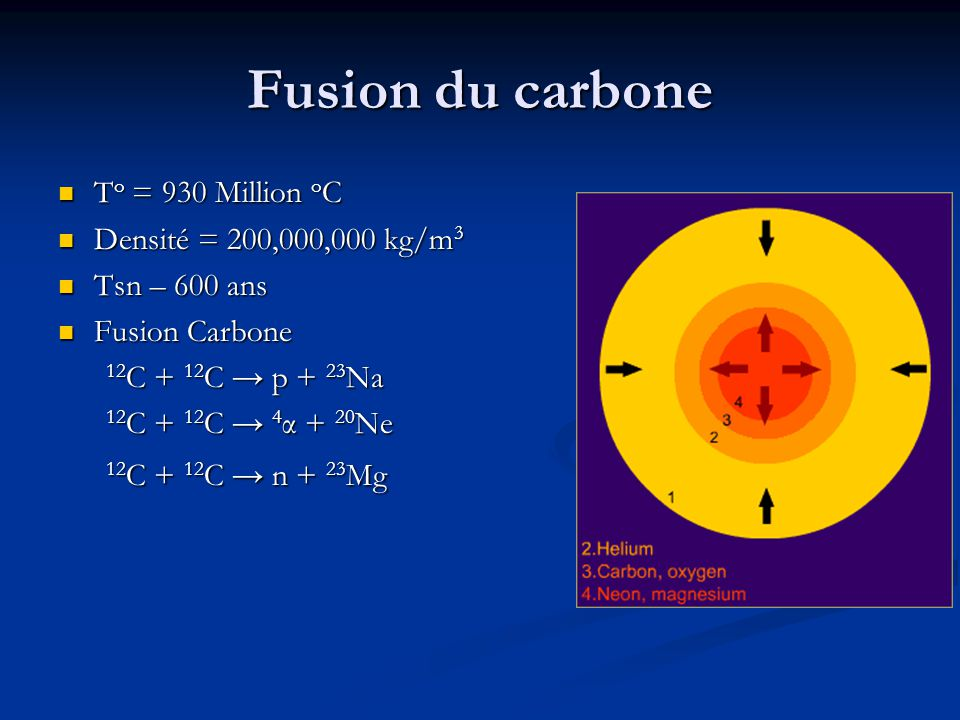 Fusion du carbone To = 930 Million oC Densité = 200,000,000 kg/m3