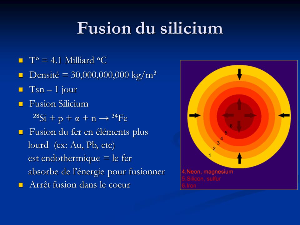 Fusion du silicium To = 4.1 Milliard oC Densité = 30,000,000,000 kg/m3
