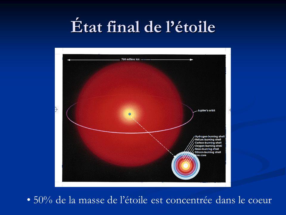 État final de l'étoile 50% de la masse de l'étoile est concentrée dans le coeur