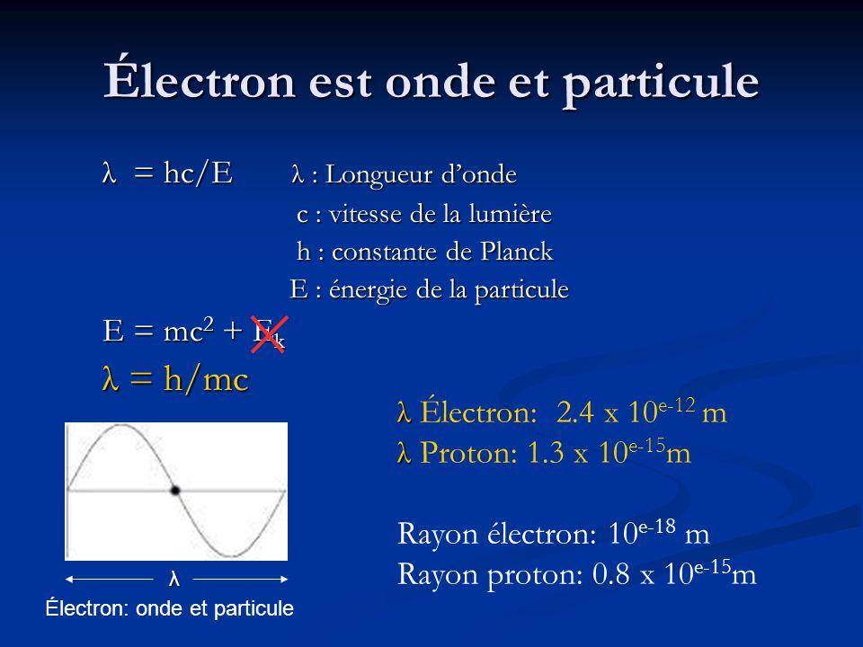 Électron est onde et particule