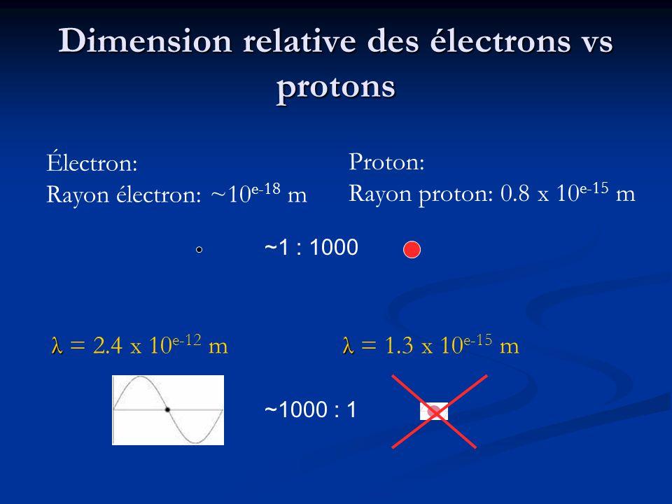 Dimension relative des électrons vs protons
