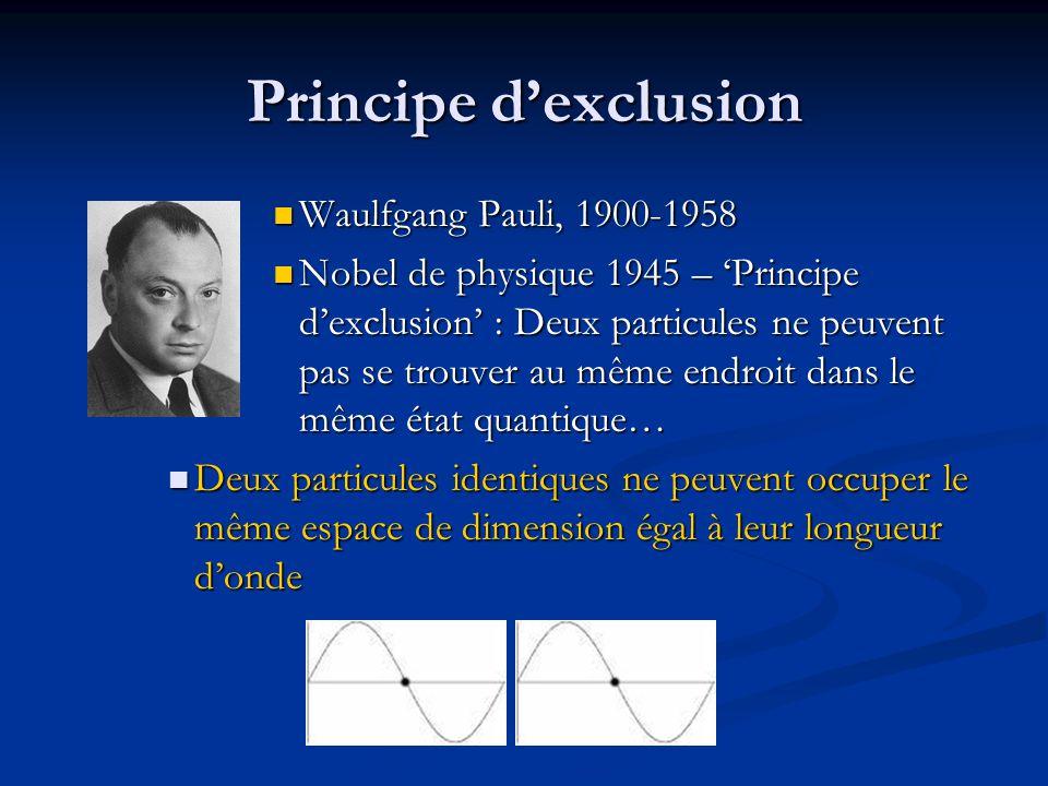 Principe d'exclusion Waulfgang Pauli, 1900-1958