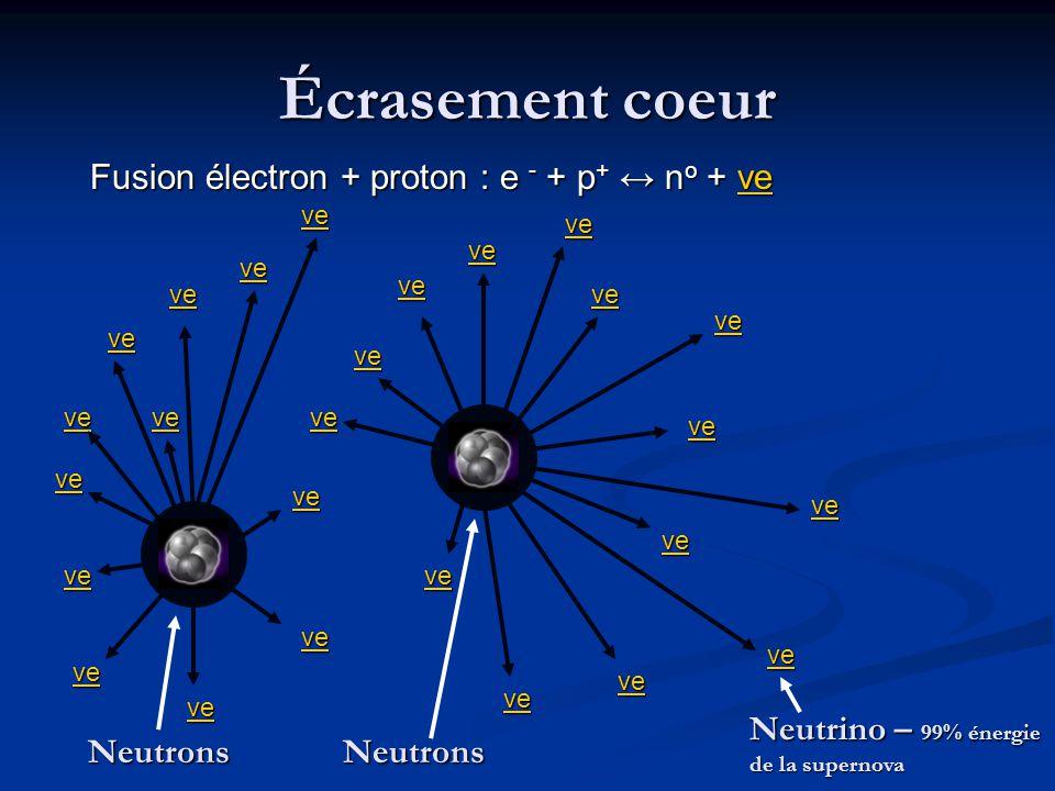 Écrasement coeur Fusion électron + proton : e - + p+ ↔ no + νe