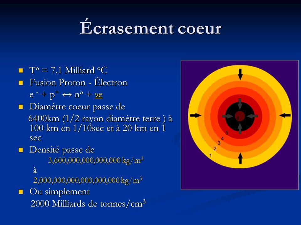 Écrasement coeur To = 7.1 Milliard oC Fusion Proton - Électron