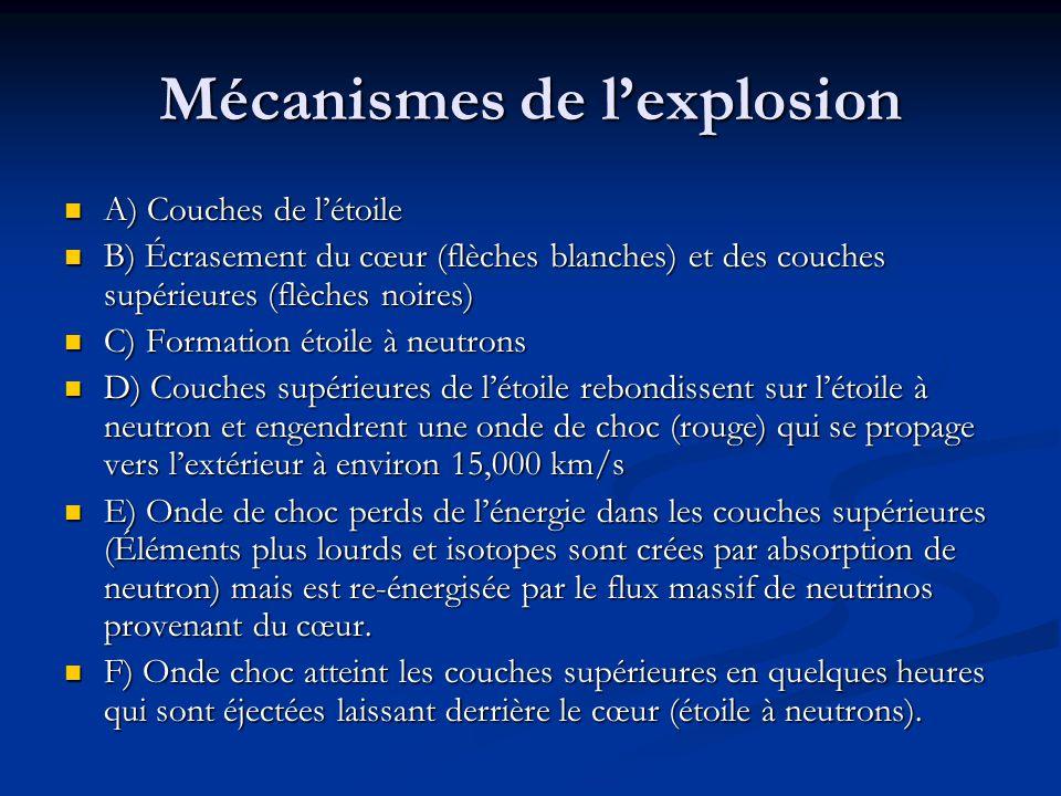 Mécanismes de l'explosion