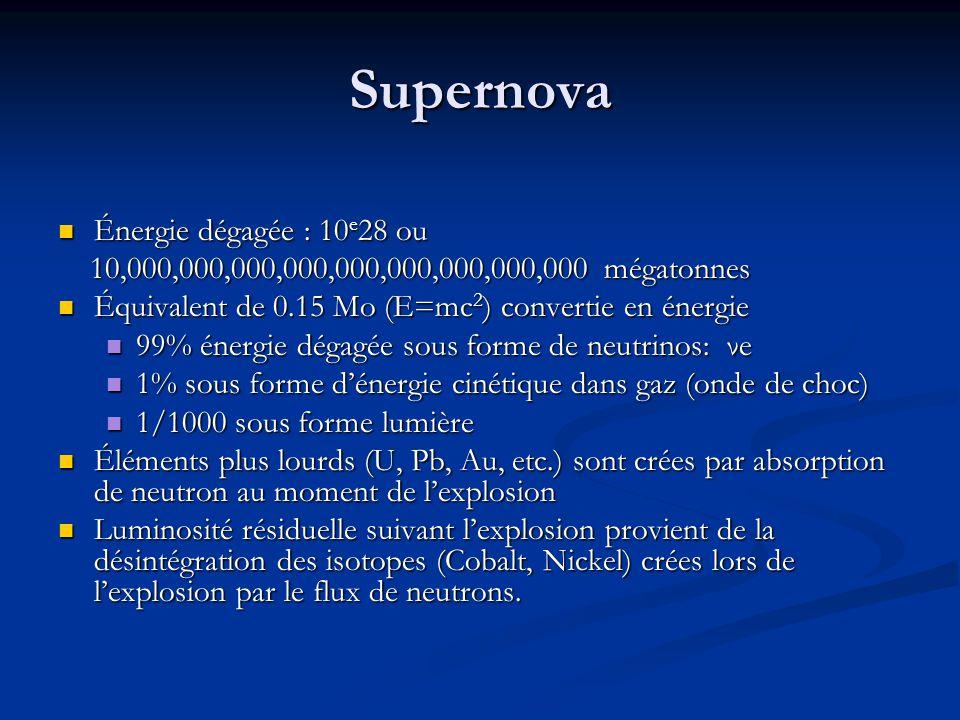 Supernova Énergie dégagée : 10e28 ou