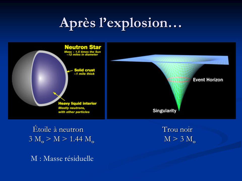 Après l'explosion… Étoile à neutron Trou noir
