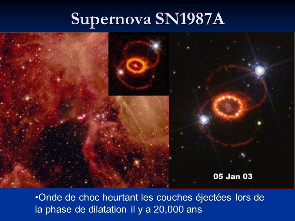 Supernova SN1987A Onde de choc heurtant les couches éjectées lors de la phase de dilatation il y a 20,000 ans.