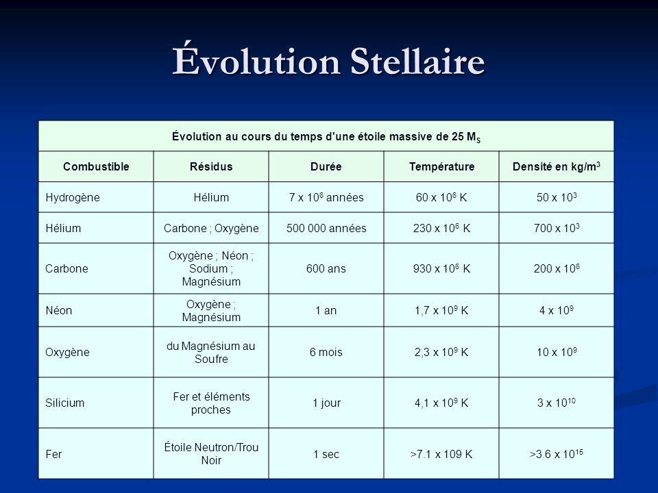Évolution au cours du temps d une étoile massive de 25 MS