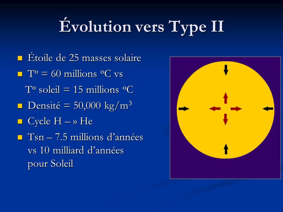 Évolution vers Type II Étoile de 25 masses solaire
