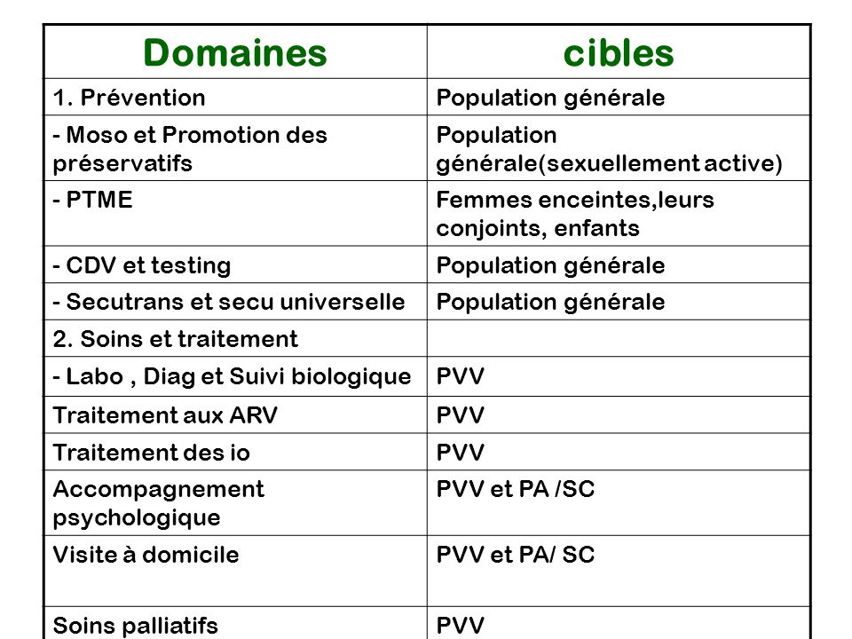 Domaines cibles 1. Prévention Population générale