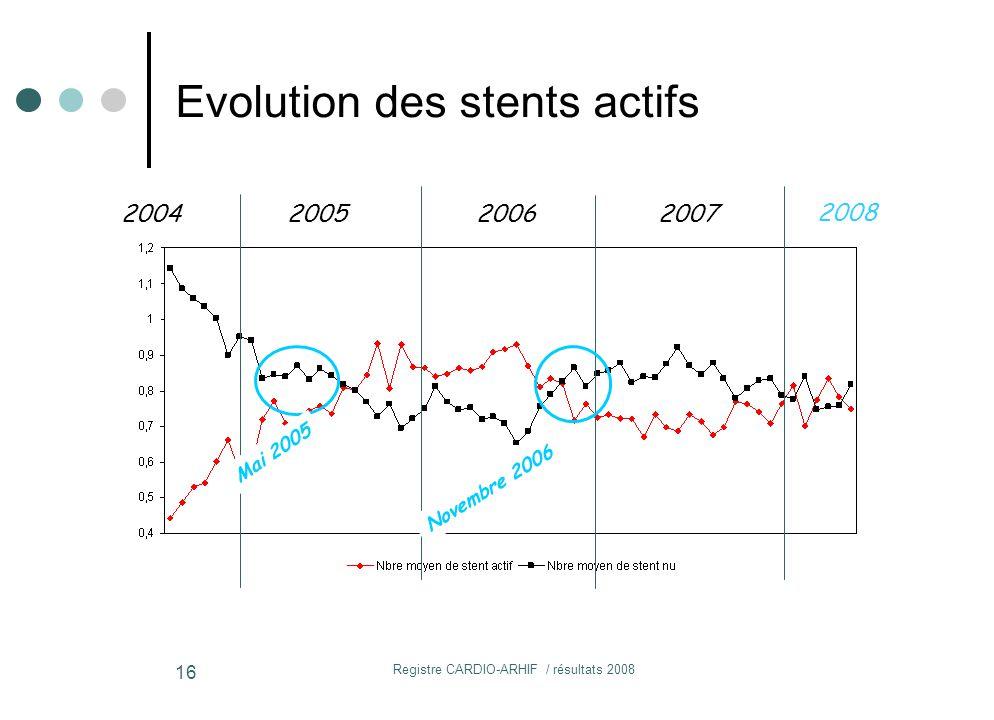 Registre CARDIO-ARHIF / résultats 2008