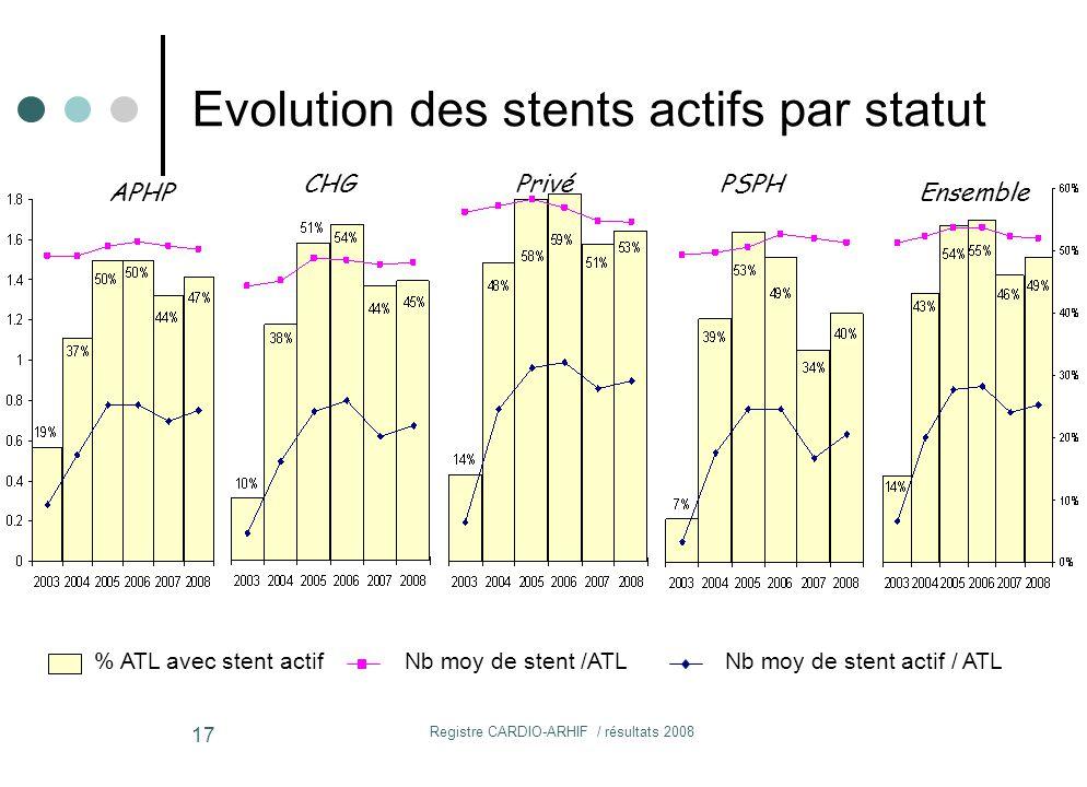 Evolution des stents actifs par statut