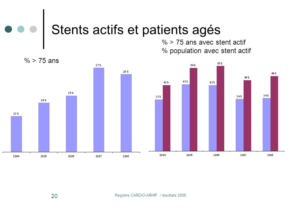 Stents actifs et patients agés