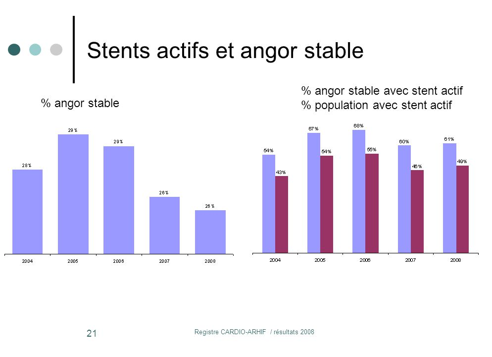 Stents actifs et angor stable