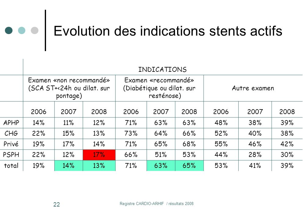 Evolution des indications stents actifs