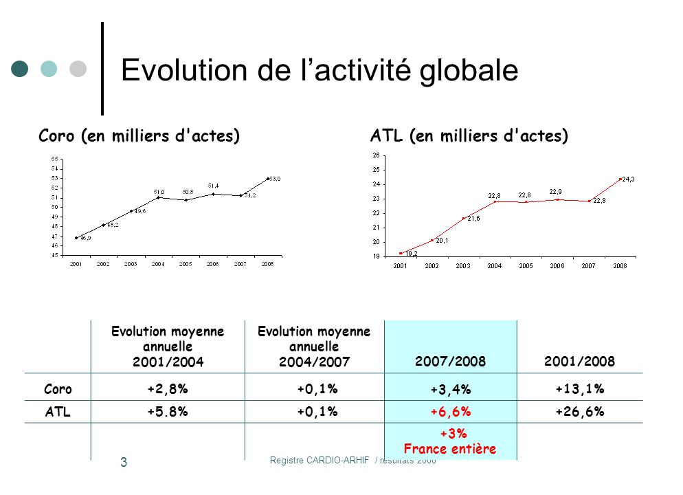 Evolution de l'activité globale