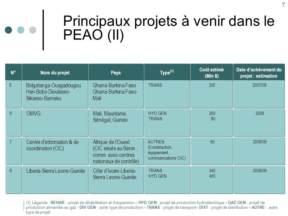 Principaux projets à venir dans le PEAO (II)