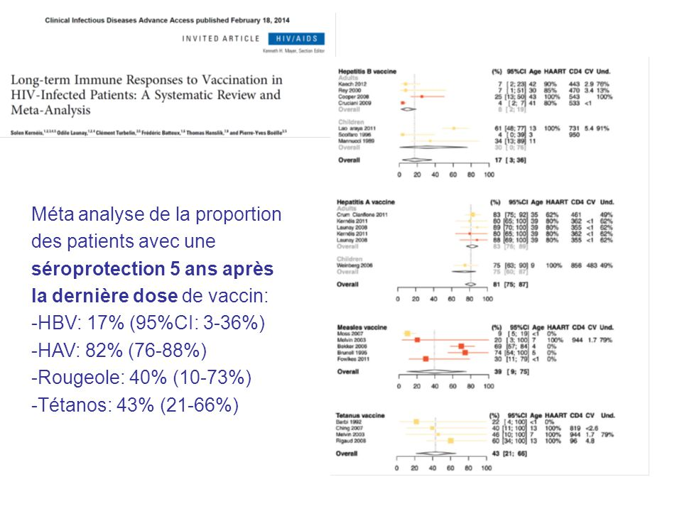 Méta analyse de la proportion des patients avec une séroprotection 5 ans après la dernière dose de vaccin: