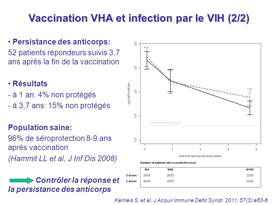 Vaccination VHA et infection par le VIH (2/2)