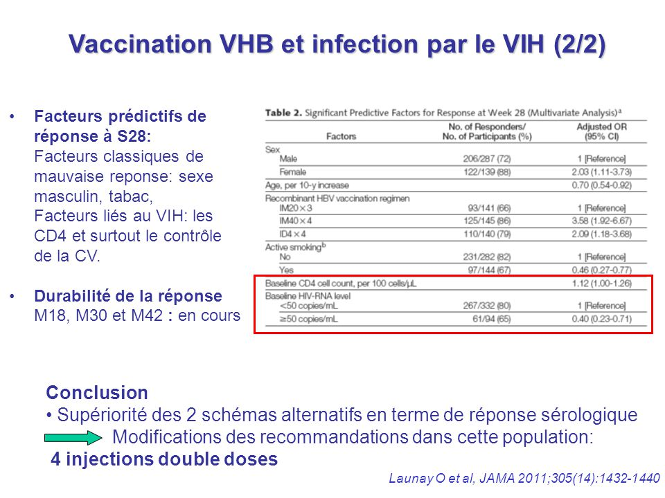 Vaccination VHB et infection par le VIH (2/2)