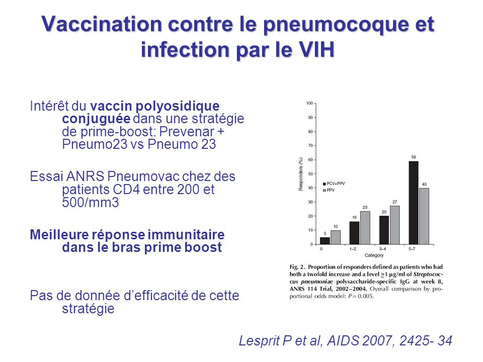 Vaccination contre le pneumocoque et infection par le VIH