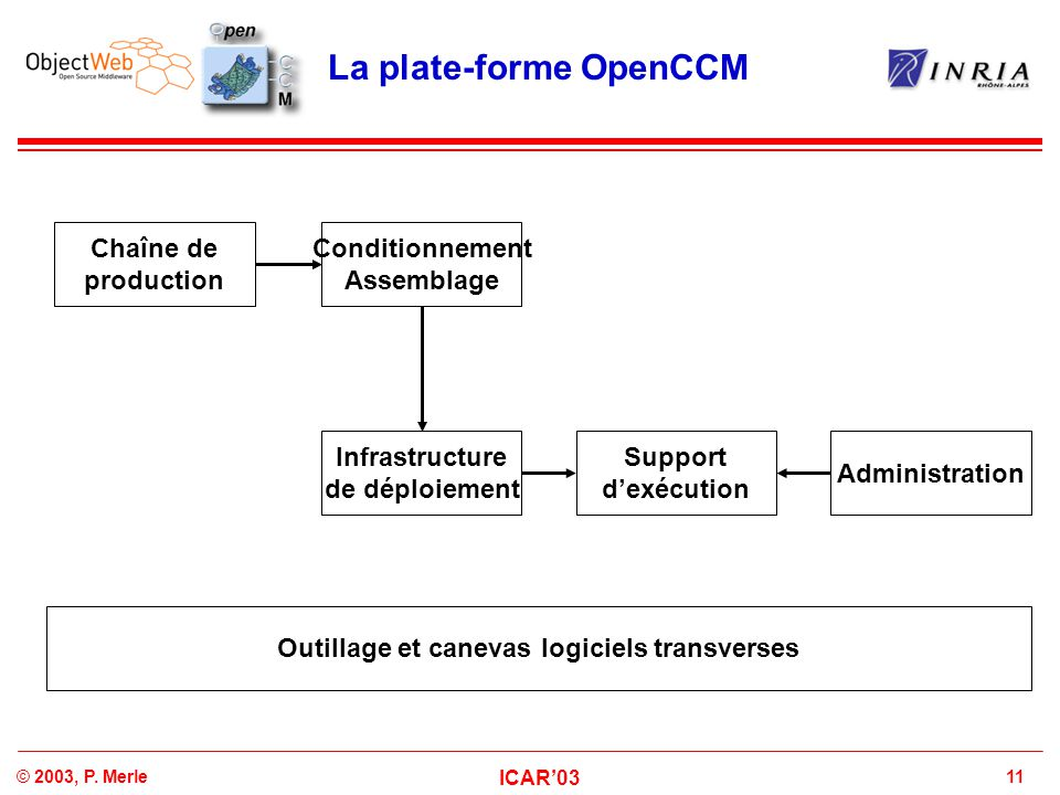 La plate-forme OpenCCM