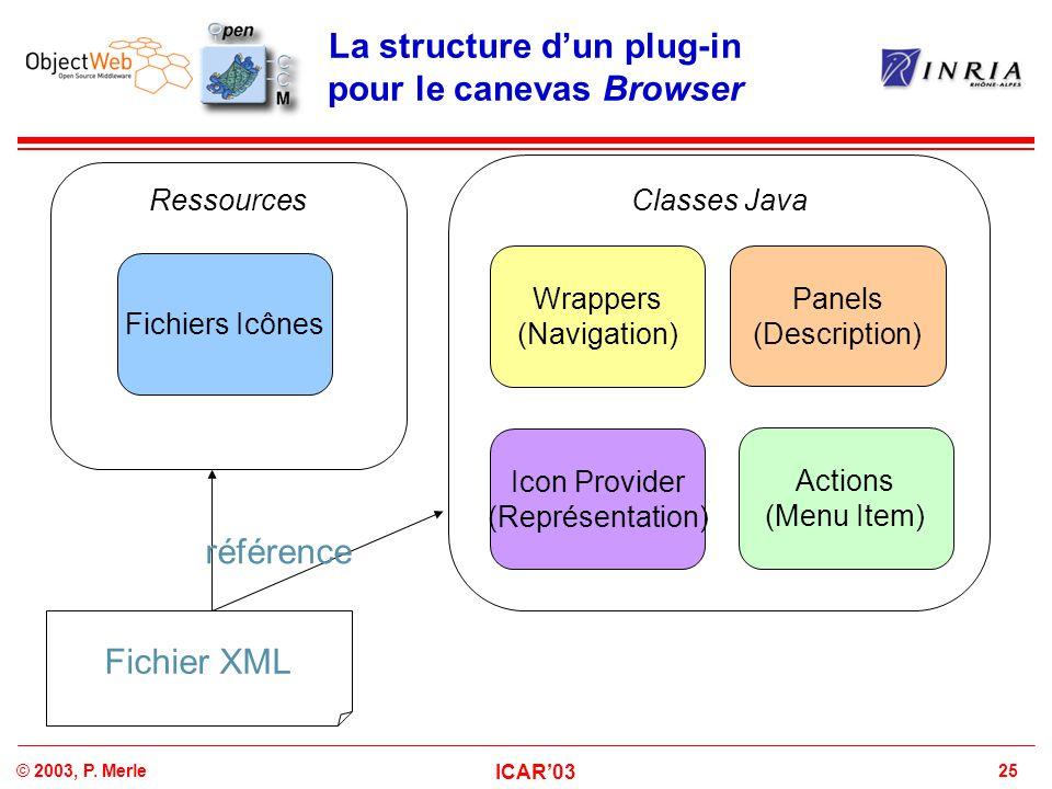 La structure d'un plug-in pour le canevas Browser