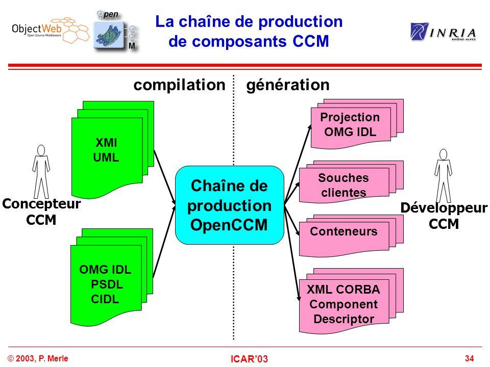 La chaîne de production de composants CCM