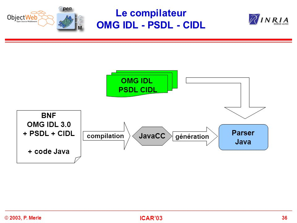 Le compilateur OMG IDL - PSDL - CIDL