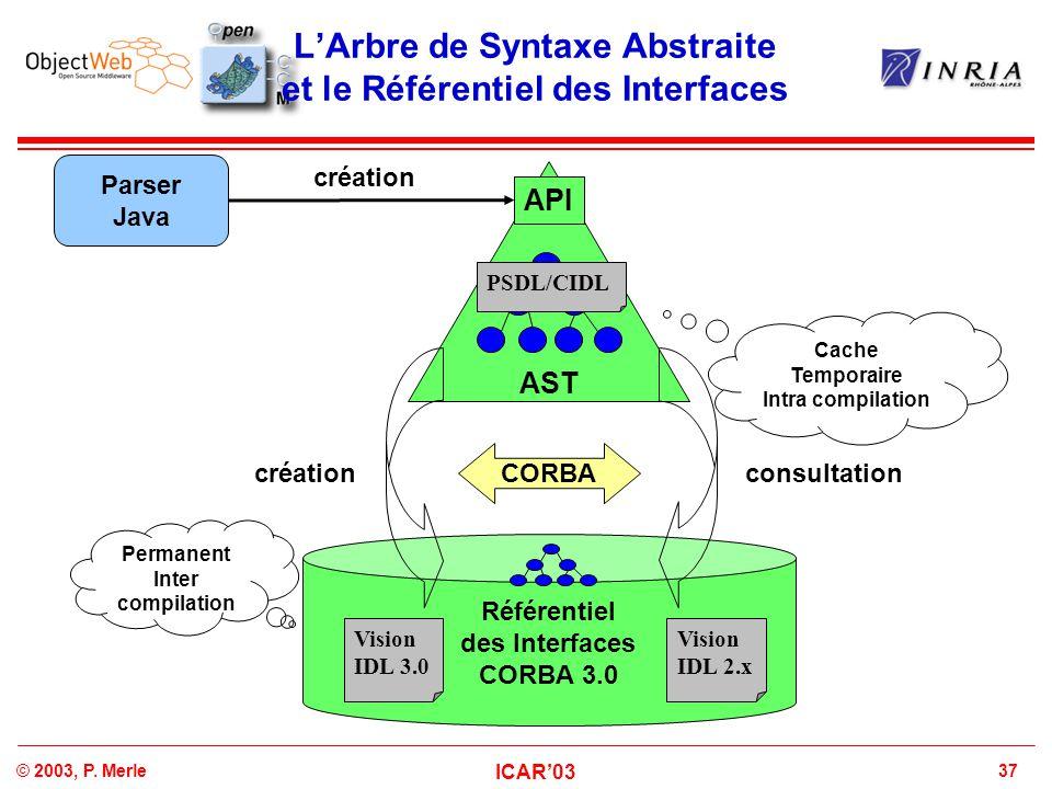 L'Arbre de Syntaxe Abstraite et le Référentiel des Interfaces