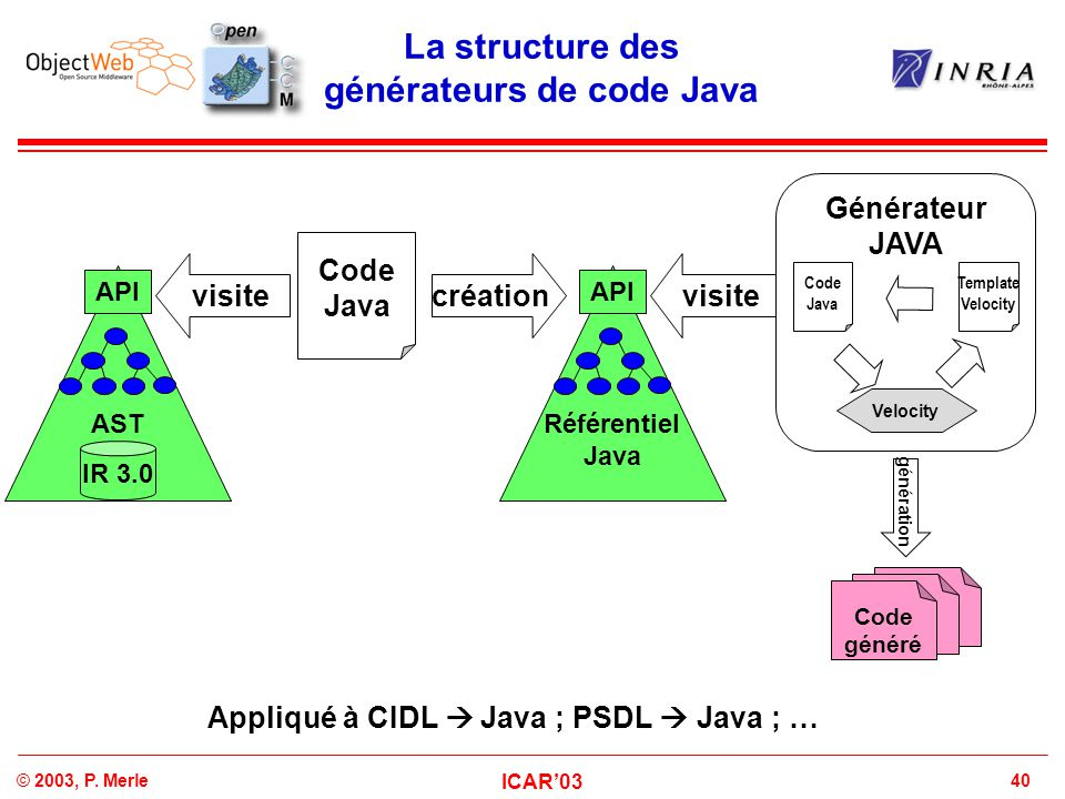 La structure des générateurs de code Java