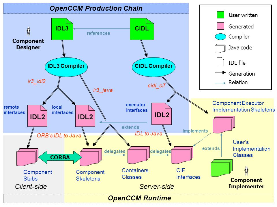 OpenCCM Production Chain