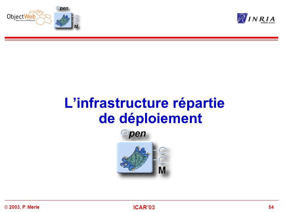 L'infrastructure répartie de déploiement